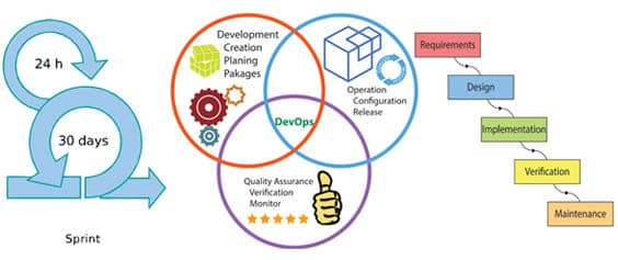 devops training institute