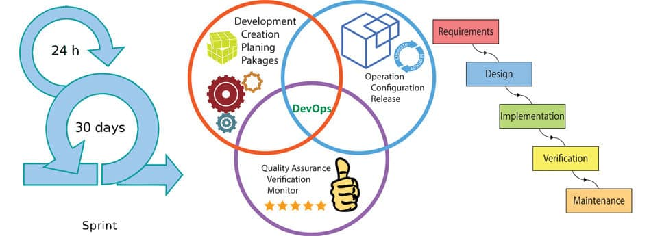 DevOps training course